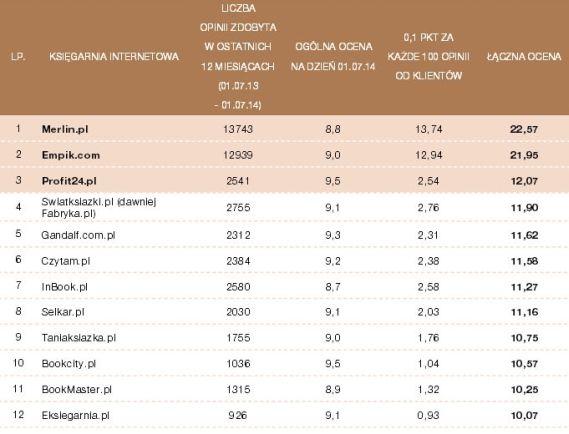 Ranking Księgarni Internetowych 2014