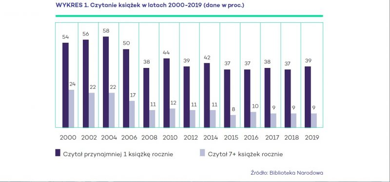 Czytelnictwo w Polsce 2019